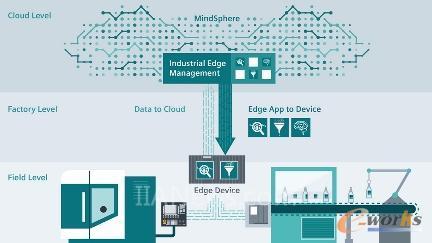 西门子Industrial Edge数字化平台
