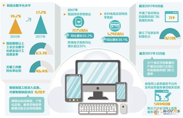 制造业数字化水平