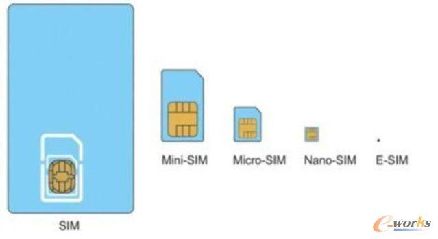 SIM发展历程