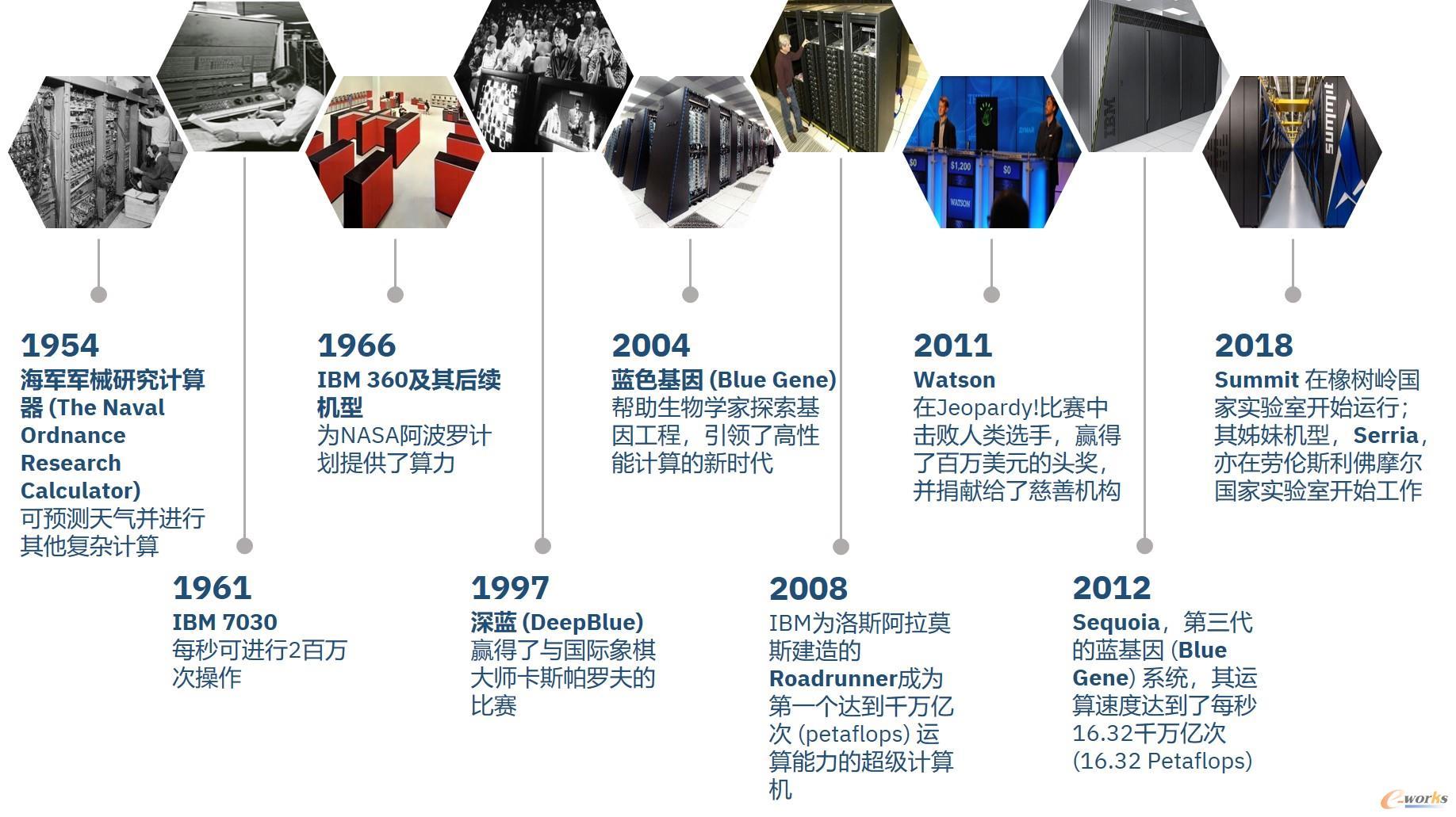 IBM超级计算简史