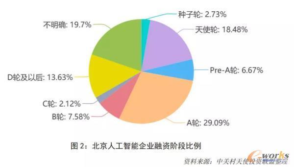 北京人工智能企业融资阶段比例图