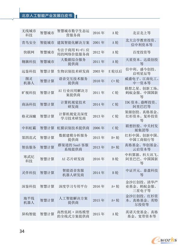 北京部分重点领域人工智能企业名单
