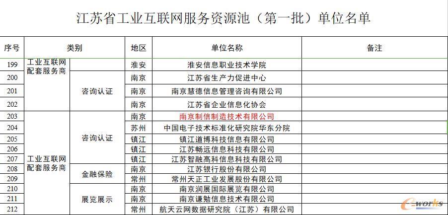 江苏省工业互联网服务资源池(第一批)单位名单