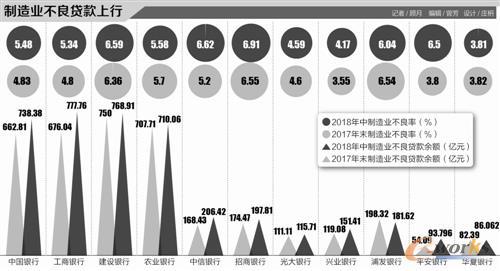 制造业不良贷款率上涨