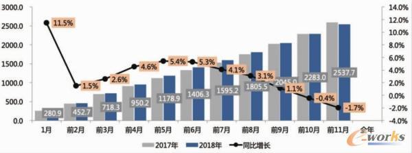中国汽车销售累计
