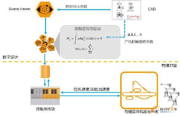 贝加莱实现产线设计Digital Twin的架构