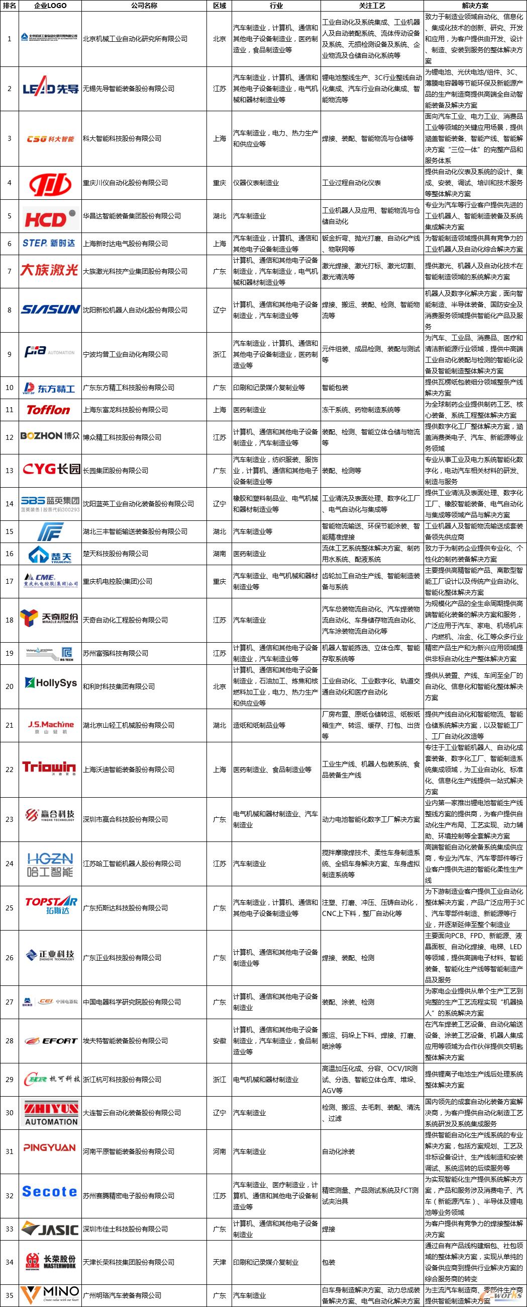 中国智能工厂自动化集成商百强榜1