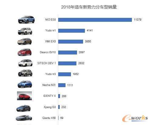 2018年造车新势力分车型销量