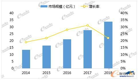 2014至2018年中国MES市场总体规模