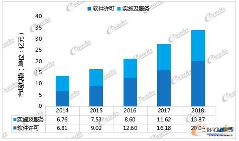 2014至2018中国MES软件许可、实施及服务市场规模