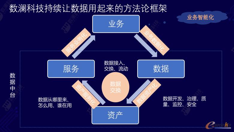 数澜科技持续让数据用起来的方法论框架