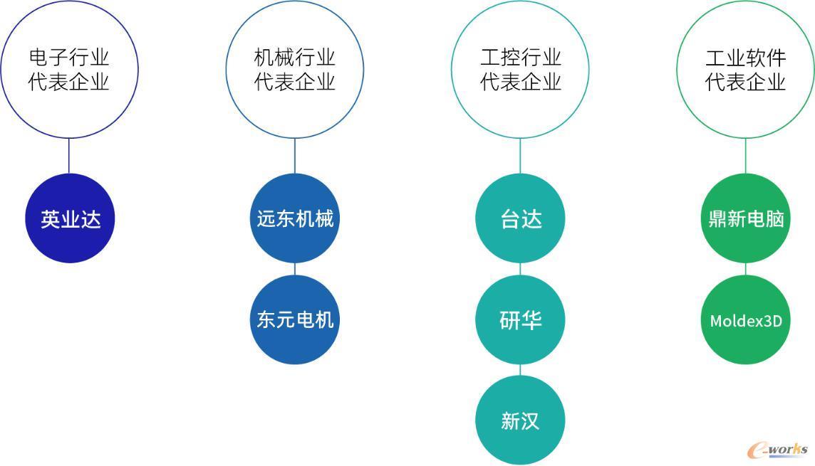 台湾四大全球领先行业的代表企业
