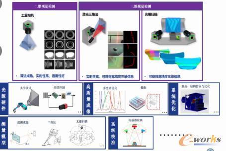 测量传感技术