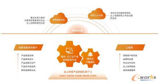 橙色·云工业产品协同研发平台模式