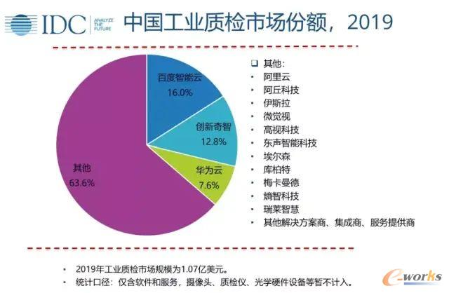 IDC发布的2019工业质检市场份额中,创新奇智位列第二