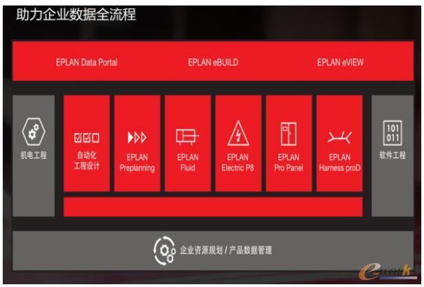 EPLAN平台产品