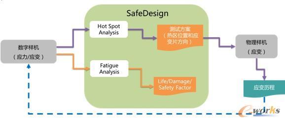 SafeDesign