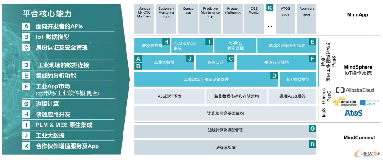 MindSphere平台总体架构