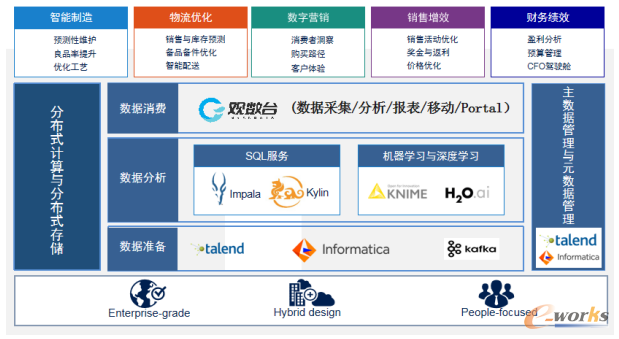 """新一代企业级智能增强BI系统帮助企业开启""""数据宝藏"""""""