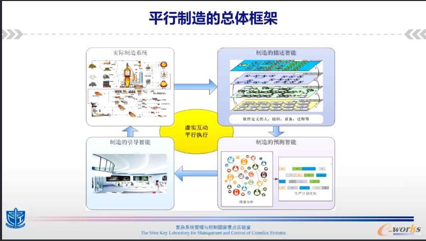 平行制造的总体框架