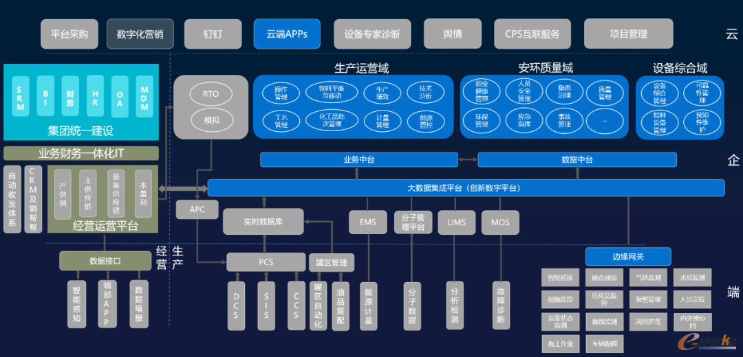 蓝卓supOS系统应用界面