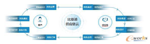 比亚迪SRM项目工作流程图