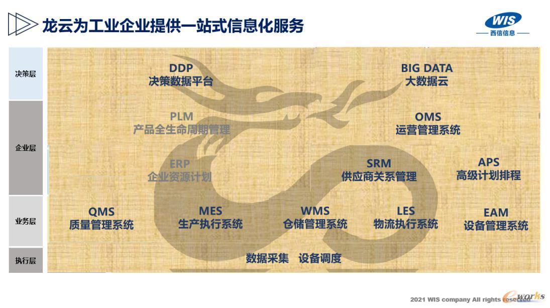 WIS-MOM平台架构