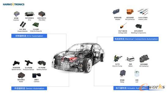 汽车电子行业整体的智能制造解决方案