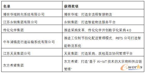 2020年度中国物流与供应链杰出应用奖