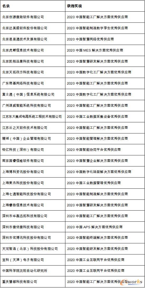 2020年度中国智能制造优秀供应商