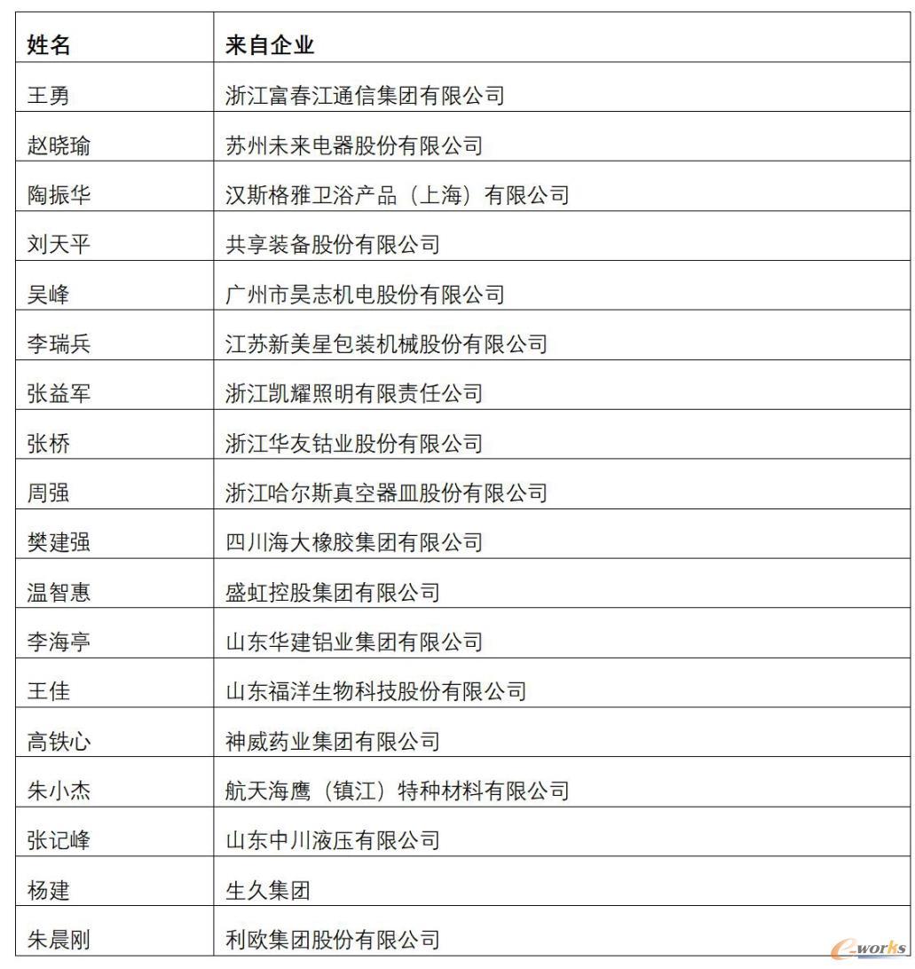2020年度中国制造业杰出CIO
