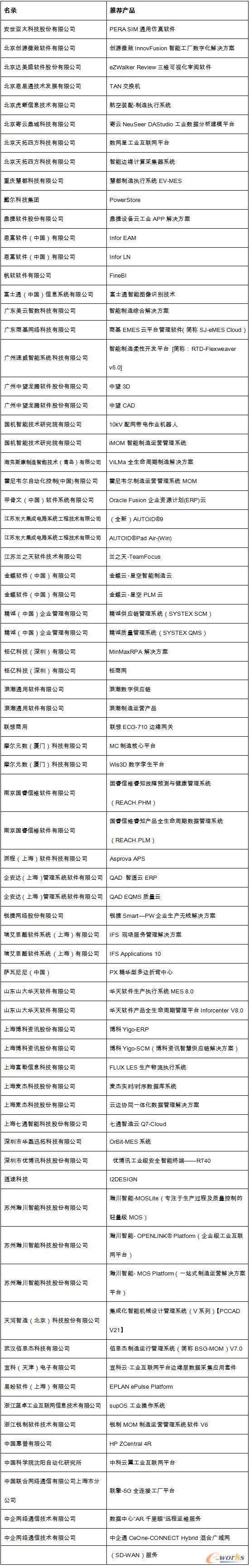 2020年度中国智能制造优秀推荐产品暨解决方案