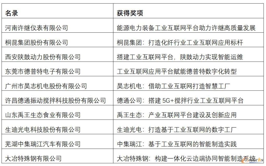 2020年度中国工业互联网杰出应用奖