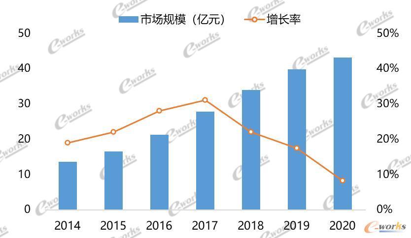 2014至2020年中国MES市场总体规模