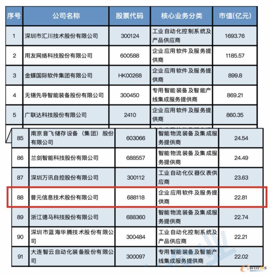 普元信息入选中国智能制造上市公司百强榜