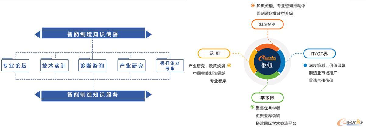 e-works的服务模式与定位