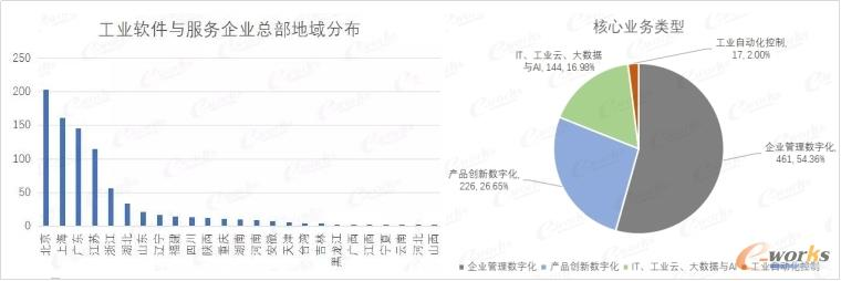 中国工业软件和服务企业区域分布与核心业务类型