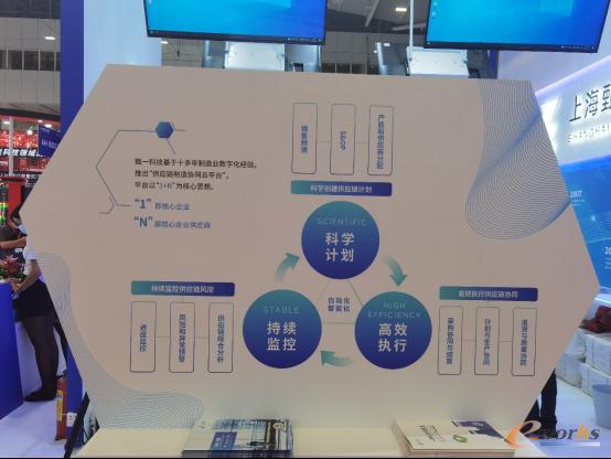 甄一科技1+N供应链制造协同平台解决方案