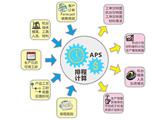 供需协调:计划排程、供应链优化