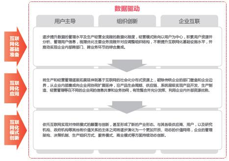 中国首个《企业互联网化指数》白皮书发布