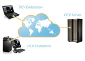 云桌面可视化与高性能分析平台的集成应用