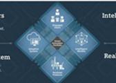 制造企业实现数字化企业愿景的常用术语释义(中英对照)