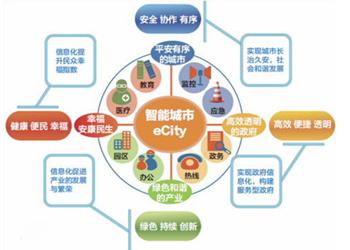 我国智慧城市建设路径与策略之分析