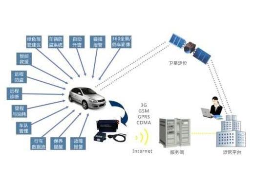 车联网发展现状与未来