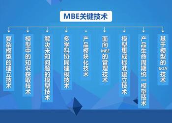 基于模型的企业(MBE)