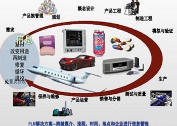 PLM是数字化的关键使能工具