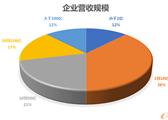 中国制造业PLM系统架构调查分析报告