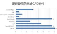 中国制造业三维CAD应用现状调查分析报告