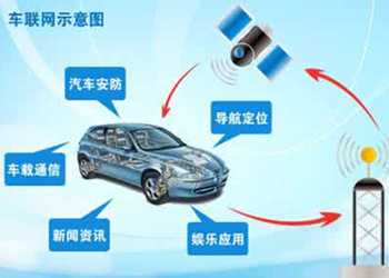 车联网产业链及产品布局分析