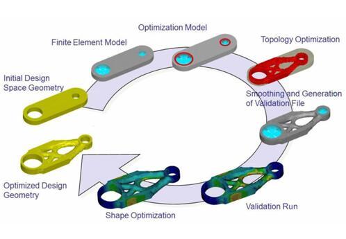 创成式设计与增材制造,颠覆传统设计制造模式